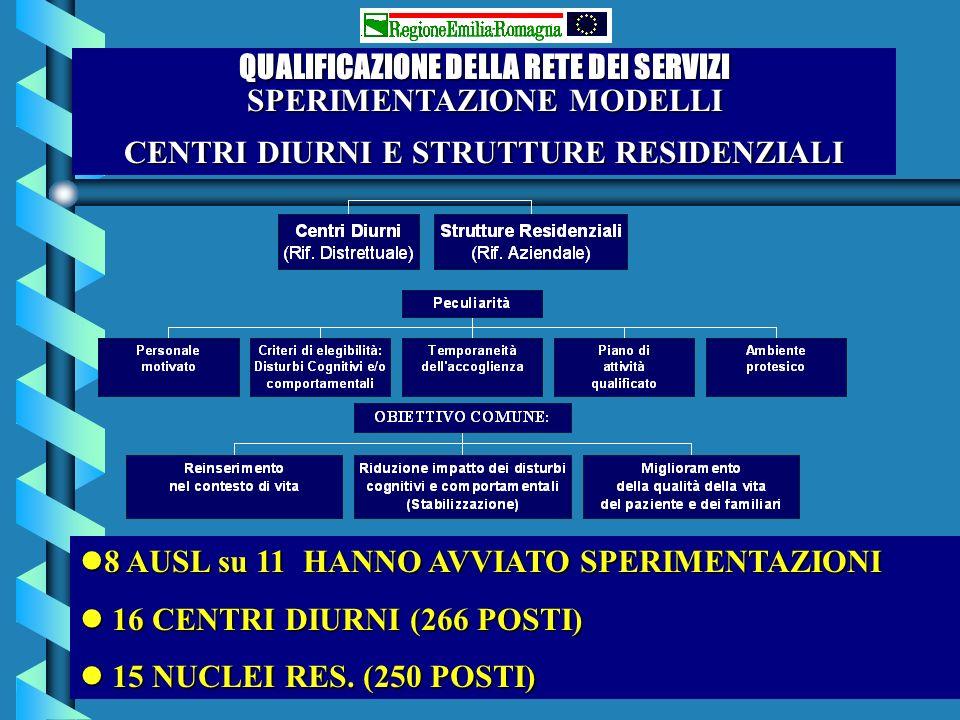 QUALIFICAZIONE DELLA RETE DEI SERVIZI SPERIMENTAZIONE MODELLI CENTRI DIURNI E STRUTTURE RESIDENZIALI l8 AUSL su 11 HANNO AVVIATO SPERIMENTAZIONI l 16