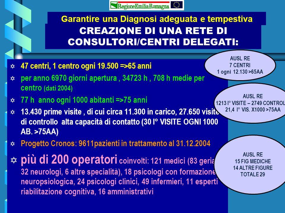 CREAZIONE DI UNA RETE DI CONSULTORI/CENTRI DELEGATI: Y Y 47 centri, 1 centro ogni 19.500 =>65 anni Y Y per anno 6970 giorni apertura, 34723 h, 708 h m