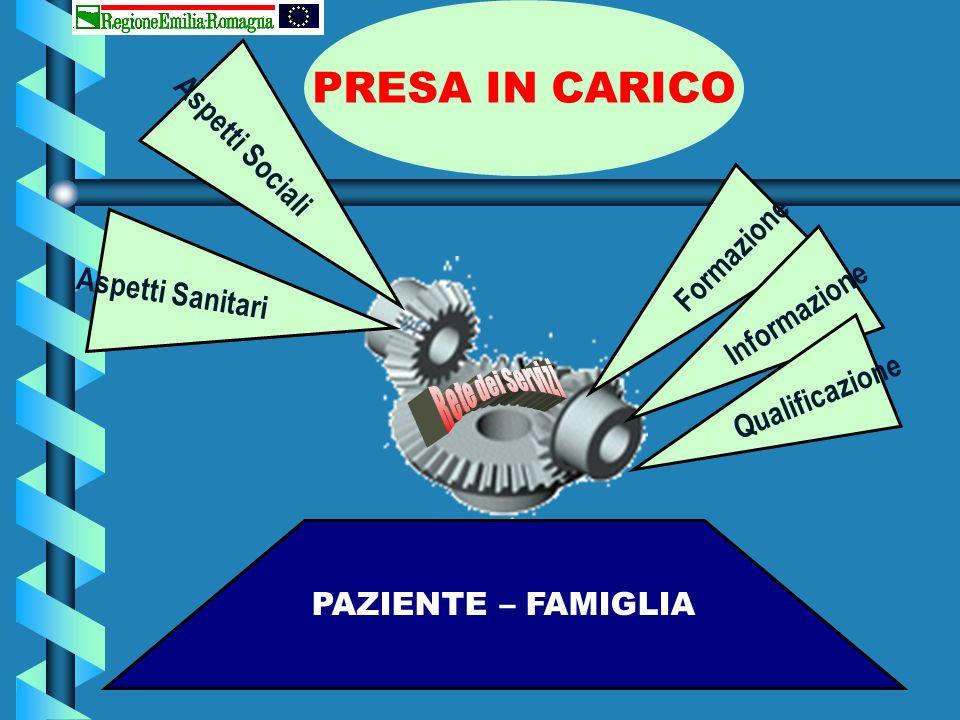 Aspetti Sanitari PAZIENTE – FAMIGLIA PRESA IN CARICO Aspetti Sociali Formazione Informazione Qualificazione