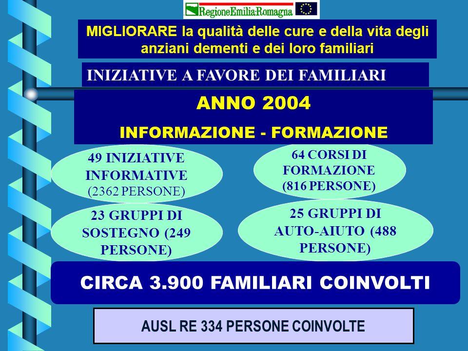 INIZIATIVE A FAVORE DEI FAMILIARI 49 INIZIATIVE INFORMATIVE (2362 PERSONE) 64 CORSI DI FORMAZIONE (816 PERSONE) 23 GRUPPI DI SOSTEGNO (249 PERSONE) 25