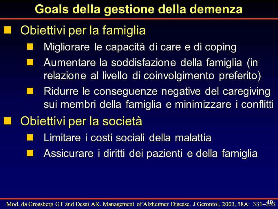 10 Goals della gestione della demenza nObiettivi per la famiglia nMigliorare le capacità di care e di coping nAumentare la soddisfazione della famigli