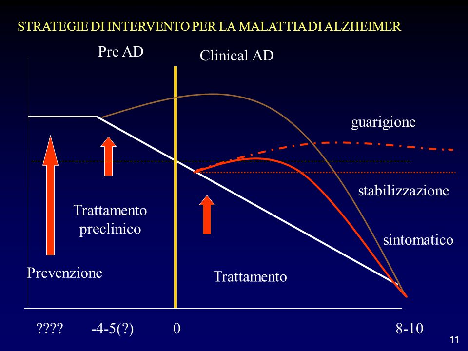 11 Pre AD Clinical AD ???? -4-5(?) 0 8-10 Trattamento Trattamento preclinico STRATEGIE DI INTERVENTO PER LA MALATTIA DI ALZHEIMER Prevenzione guarigio