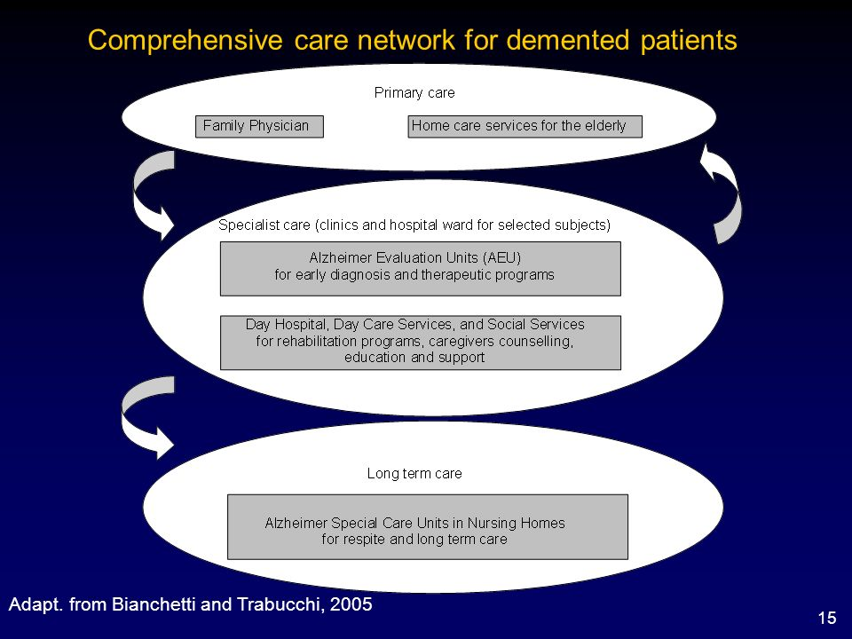 15 Comprehensive care network for demented patients Adapt. from Bianchetti and Trabucchi, 2005