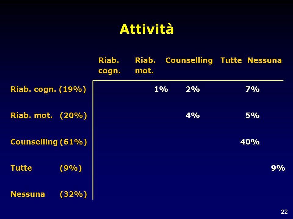 22 Attività Riab. cogn. (19%) Riab. mot. (20%) Counselling(61%) Tutte(9%) Nessuna(32%) Riab. Riab. CounsellingTutte Nessuna cogn. mot. 1%2%4%7%5%40%9%