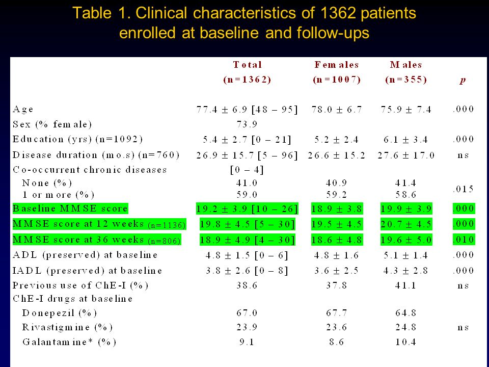 29 Table 1. Clinical characteristics of 1362 patients enrolled at baseline and follow-ups