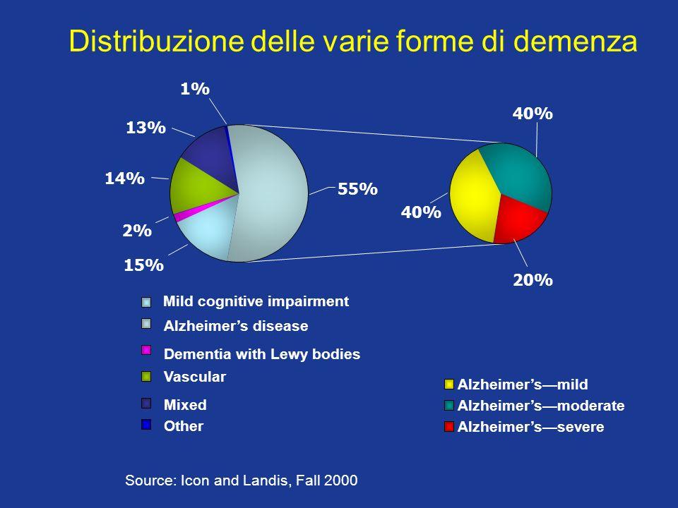 4 SINTOMICOGNITIVI SINTOMI NON COGNITIVI STATOFUNZIONALE TIPO DI DANNO NEUROBIOLOGICO SEDE DEL DANNO ALTERAZIONI VASCOLARI PATTERN GENETICO DURATA DELLA MALATTIA PERSONALITA STORIA INDIVIDUALE NETWORK FAMILIARE E SOCIALE MALATTIE FISICHE E FARMACI