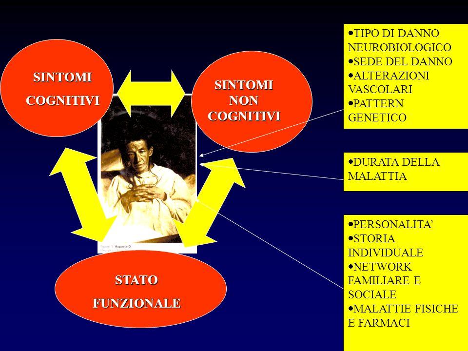 25 Figure professionali PsichiatriNeurologiGeriatriTutte 6%6%31%4%15%23%15% Psichiatri (31%) Neurologi (66%) Geriatri(57%) Tutte(15%)