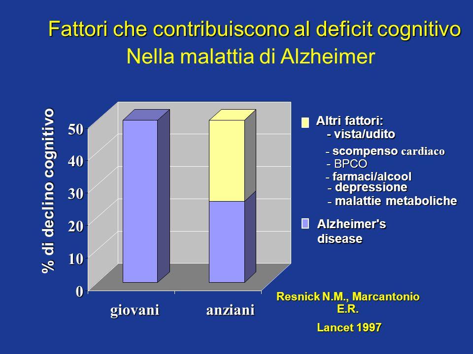 0 10 20 30 40 50 giovanianziani Fattori che contribuiscono al deficit cognitivo Nella malattia di Alzheimer Altri fattori: - vista/udito - vista/udito