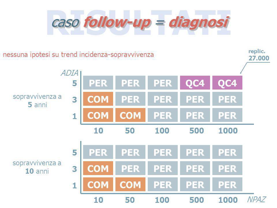 caso follow-up = diagnosi COM PER QC4 COM PER 10501005001000 531531 ADIA NPAZ 10501005001000 531531 sopravvivenza a 5 anni nessuna ipotesi su trend in