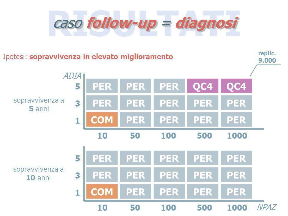 RISULTATI caso follow-up = diagnosi COMPER QC4 COMPER 10501005001000 531531 ADIA NPAZ 10501005001000 531531 Ipotesi: sopravvivenza in elevato migliora