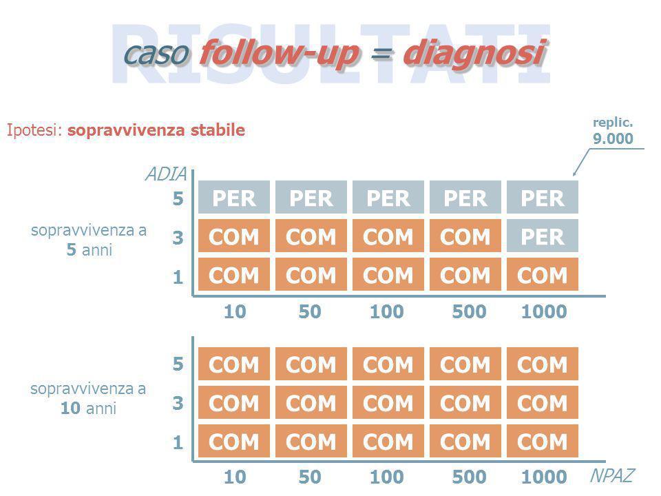 RISULTATI caso follow-up = diagnosi COM PER 10501005001000 531531 ADIA NPAZ 10501005001000 531531 Ipotesi: sopravvivenza stabile COM replic. 9.000 sop