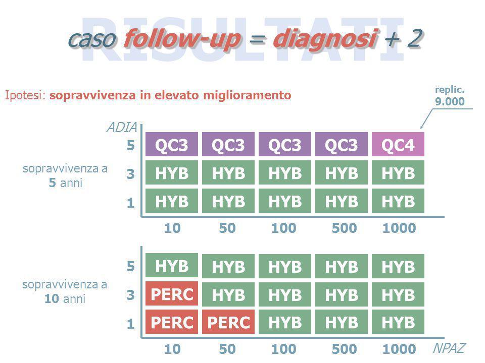 RISULTATI caso follow-up = diagnosi + 2 HYB QC3 QC4 PERC HYB 10501005001000 531531 ADIA NPAZ 10501005001000 531531 Ipotesi: sopravvivenza in elevato m