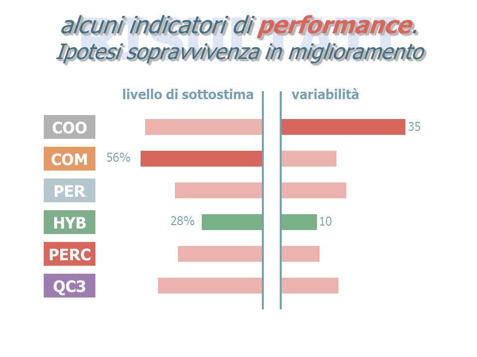 RISULTATI alcuni indicatori di performance. Ipotesi sopravvivenza in miglioramento COO COM PER HYB PERC QC3 livello di sottostimavariabilità 56% 28% 3