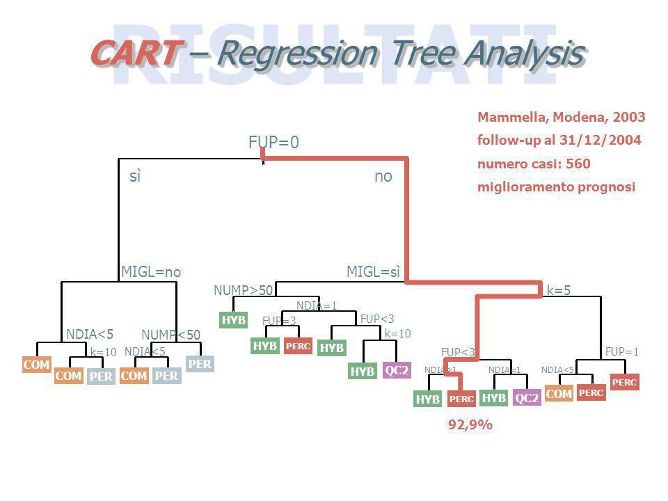 RISULTATI CART – Regression Tree Analysis FUP=0 sìno MIGL=no NDIA<5 k=10 NUMP<50 NDIA<5 MIGL=sì NUMP>50 NDIA=1 FUP=3 FUP<3 k=10 k=5 FUP<3 NDIA>1NDIA=1