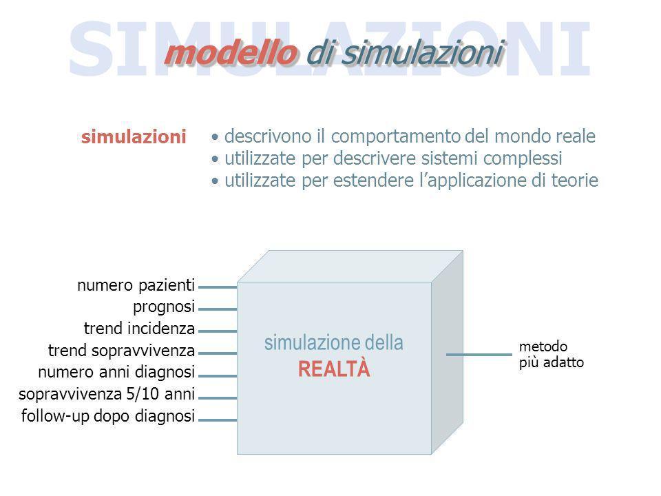 SIMULAZIONI modello di simulazioni numero pazienti prognosi trend incidenza trend sopravvivenza numero anni diagnosi sopravvivenza 5/10 anni follow-up
