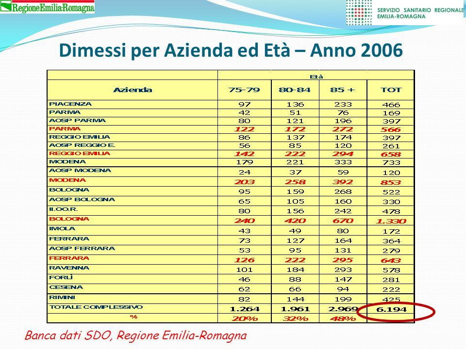 - 10.8% Banca dati SDO, Regione Emilia-Romagna Dimessi per Azienda ed Età – Anno 2009