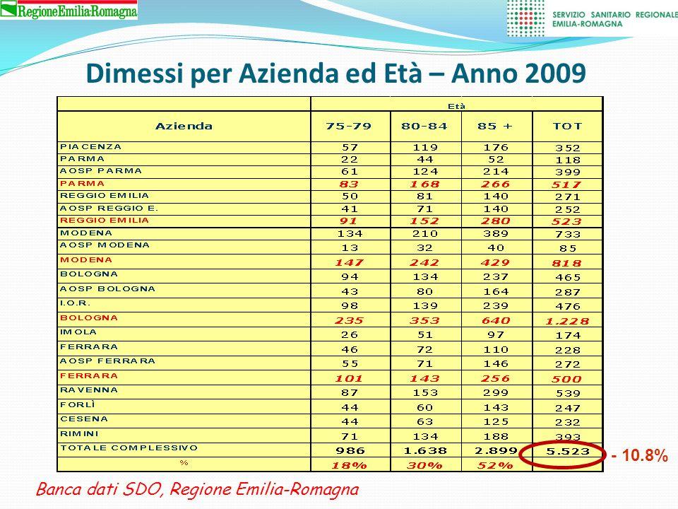 Fratture Collo Femore di Età > 75 Disciplina di ammissione vs dimissione 2009 Banca dati SDO, Regione Emilia-Romagna