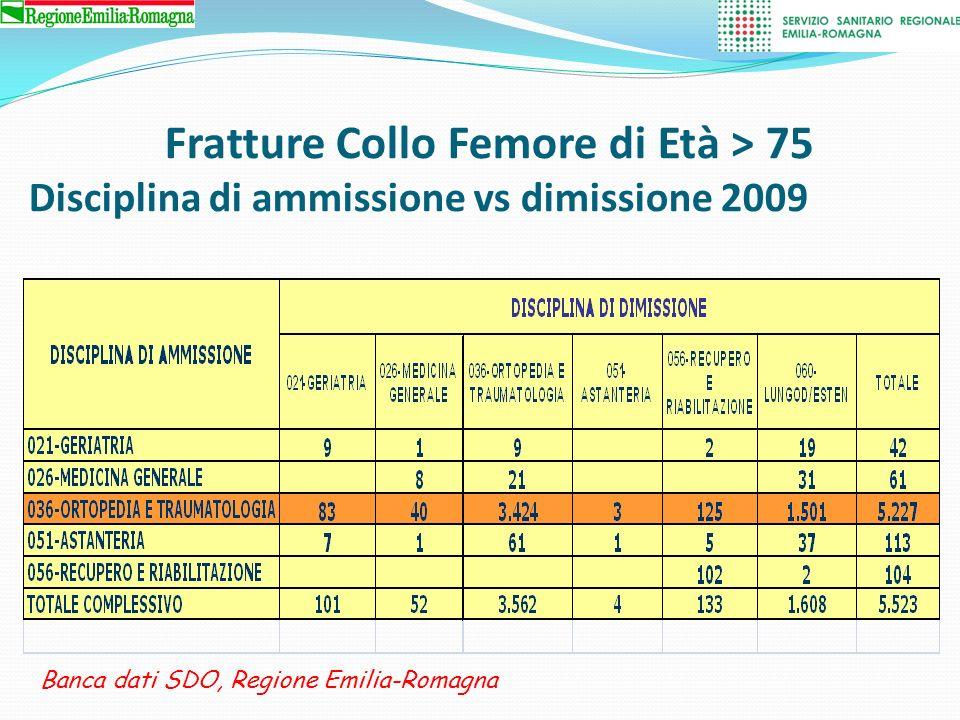 TEMPI PRE INTERVENTO E DEGENZA (TUTTI I REPARTI) Banca dati SDO, Regione Emilia-Romagna 2009 >75 anni