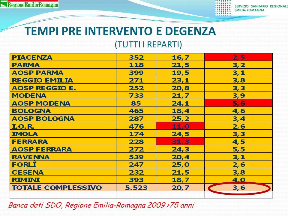 TEMPI PRE INTERVENTO E DEGENZA (ORTOPEDIA) Banca dati SDO, Regione Emilia-Romagna 2009 >75 anni