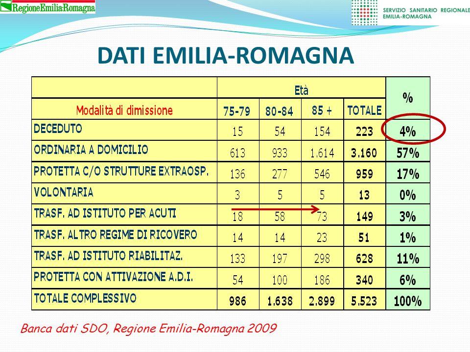 20% perde lautonomia nelle ADL 50% perde lautonomia nel cammino Nei casi di invalidità permanente circa il 20-25% dei pazienti viene istituzionalizzato DISABILITA Rosell PAE.
