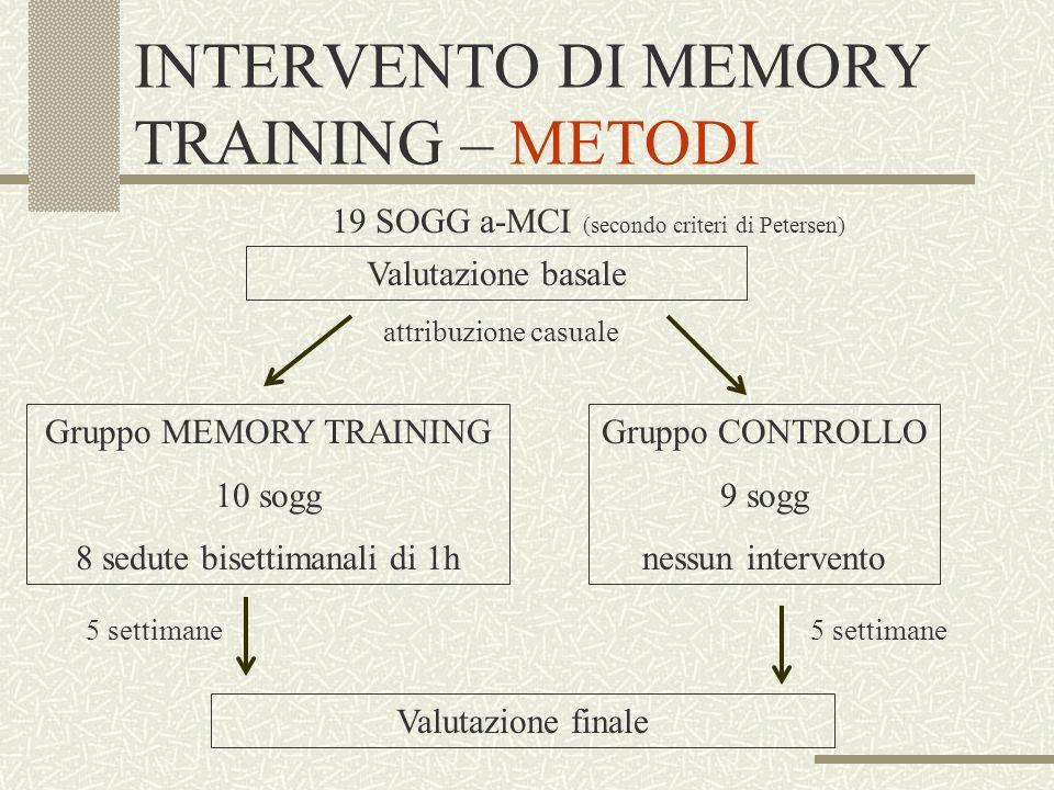 INTERVENTO DI MEMORY TRAINING – METODI 19 SOGG a-MCI (secondo criteri di Petersen) Gruppo CONTROLLO 9 sogg nessun intervento Gruppo MEMORY TRAINING 10