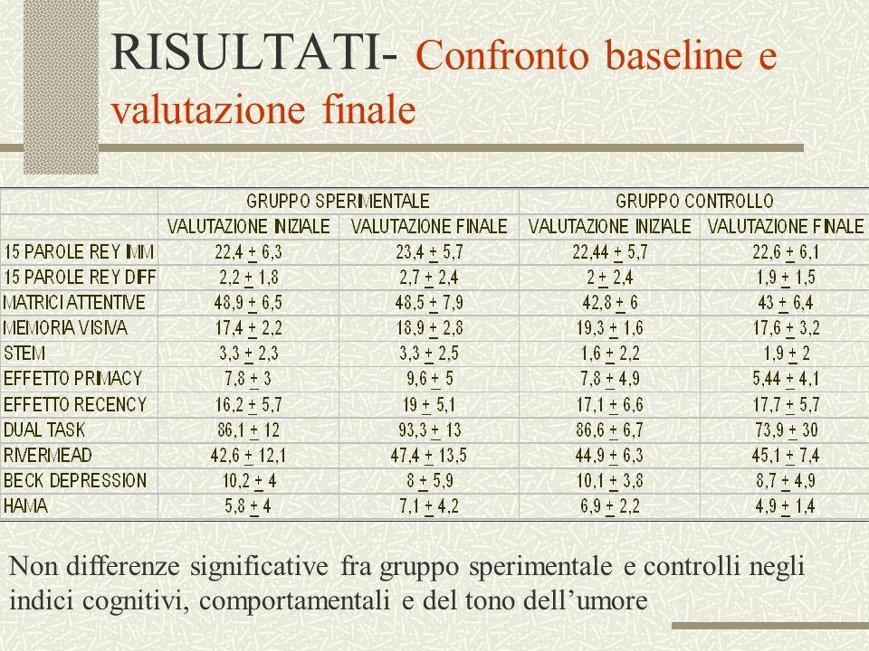 RISULTATI- Confronto baseline e valutazione finale Non differenze significative fra gruppo sperimentale e controlli negli indici cognitivi, comportame