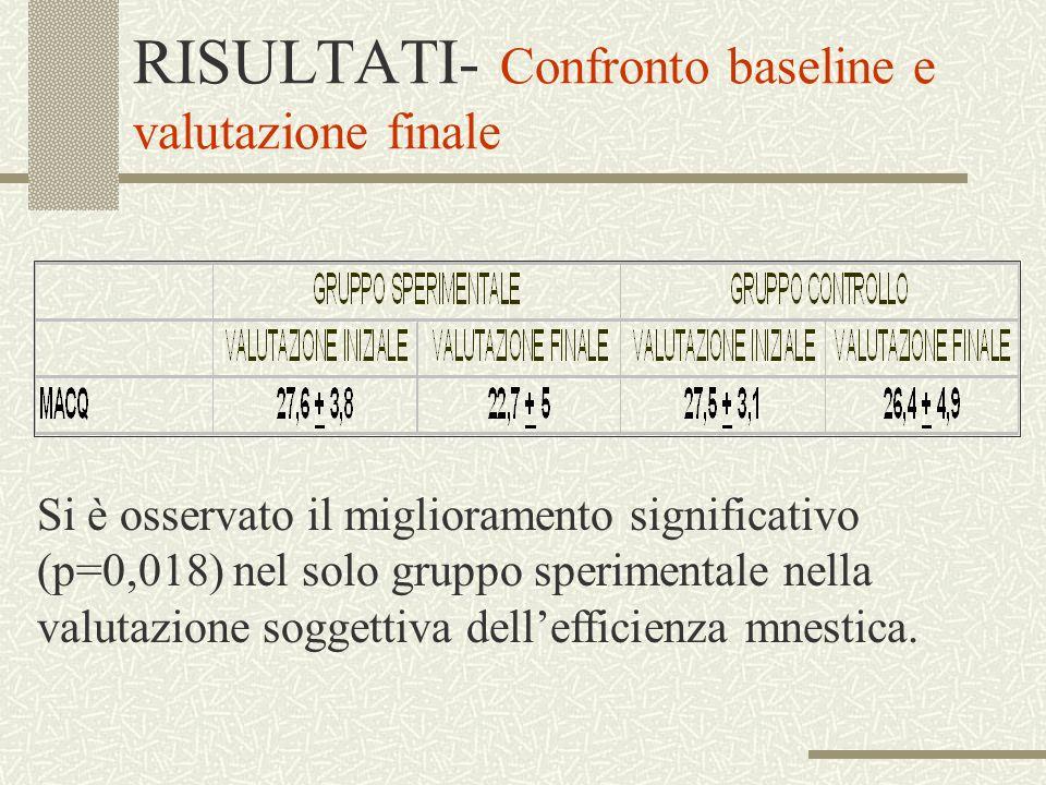 RISULTATI- Confronto baseline e valutazione finale Si è osservato il miglioramento significativo (p=0,018) nel solo gruppo sperimentale nella valutazi