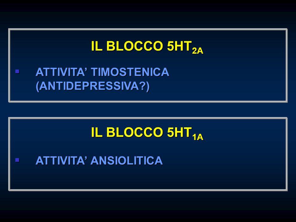 ATTIVITA TIMOSTENICA (ANTIDEPRESSIVA?) ATTIVITA TIMOSTENICA (ANTIDEPRESSIVA?) IL BLOCCO 5HT 2A ATTIVITA ANSIOLITICA ATTIVITA ANSIOLITICA IL BLOCCO 5HT