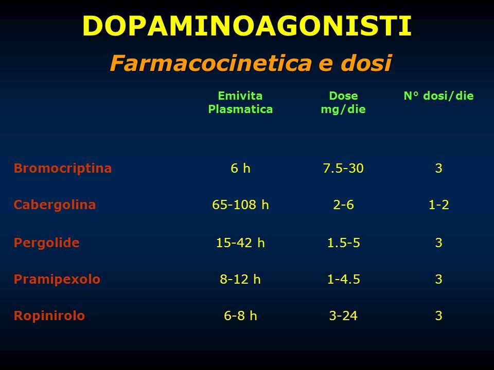 Emivita Plasmatica Dose mg/die N° dosi/die Bromocriptina6 h7.5-303 Cabergolina65-108 h2-61-2 Pergolide15-42 h1.5-53 Pramipexolo8-12 h1-4.53 Ropinirolo