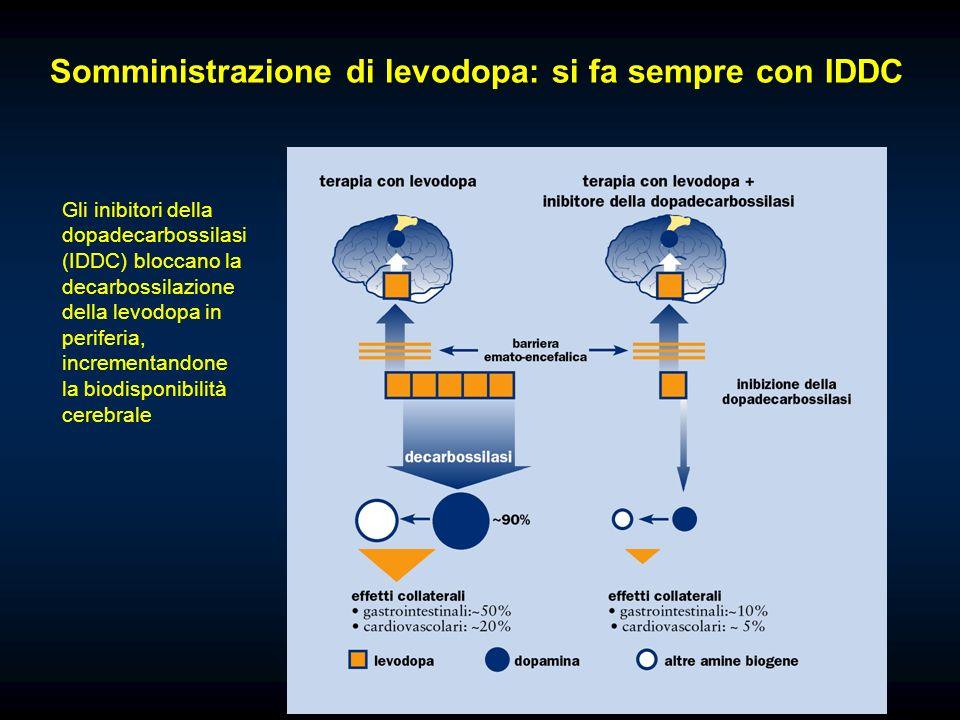 Gli inibitori della dopadecarbossilasi (IDDC) bloccano la decarbossilazione della levodopa in periferia, incrementandone la biodisponibilità cerebrale