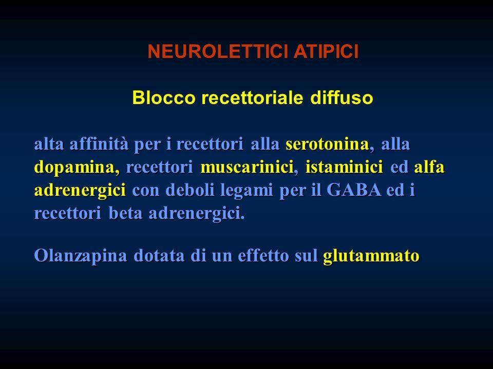 NEUROLETTICI ATIPICI Blocco recettoriale diffuso alta affinità per i recettori alla serotonina, alla dopamina, recettori muscarinici, istaminici ed al