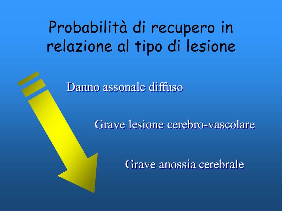 Probabilità di recupero in relazione al tipo di lesione Danno assonale diffuso Grave lesione cerebro-vascolare Grave anossia cerebrale