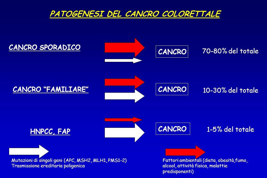 PATOGENESI DEL CANCRO COLORETTALE HNPCC, FAP CANCRO FAMILIARE CANCRO SPORADICO CANCRO 1-5% del totale 10-30% del totale 70-80% del totale Mutazioni di
