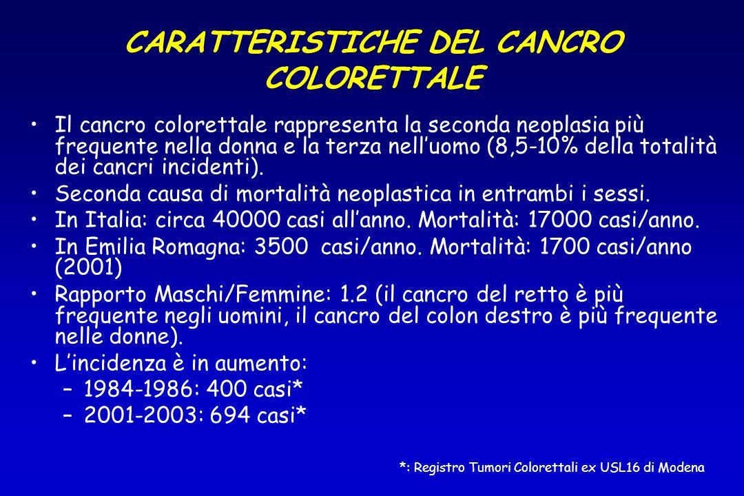 Il cancro colorettale rappresenta la seconda neoplasia più frequente nella donna e la terza nelluomo (8,5-10% della totalità dei cancri incidenti). Se