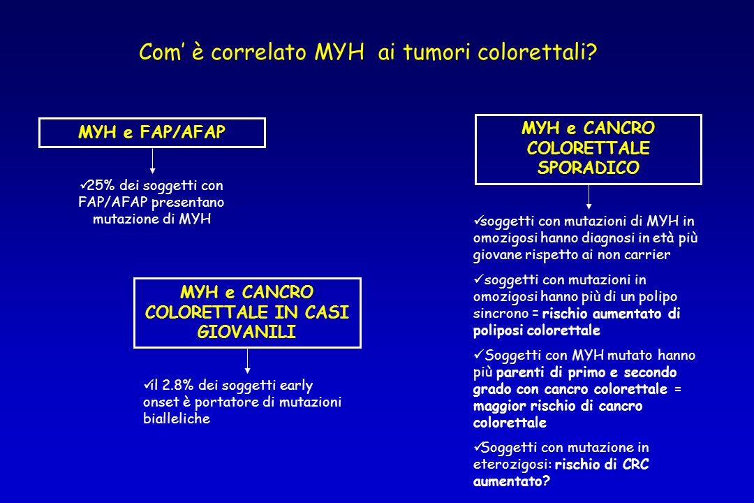 MYH e FAP/AFAP 25% dei soggetti con FAP/AFAP presentano mutazione di MYH MYH e CANCRO COLORETTALE IN CASI GIOVANILI il 2.8% dei soggetti early onset è