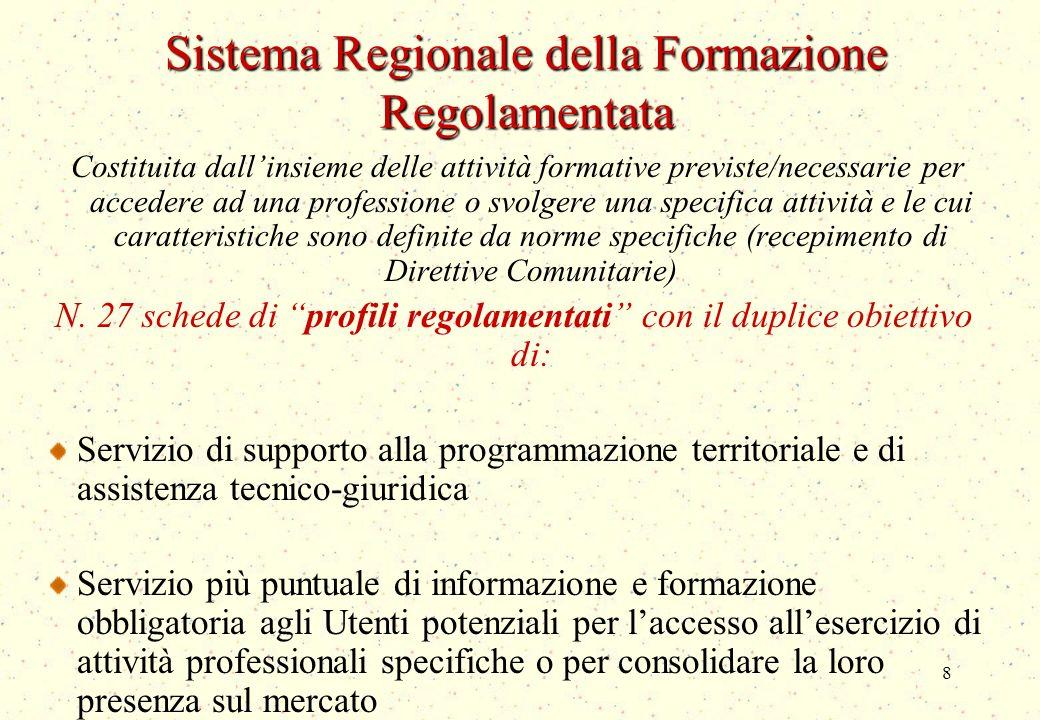 8 Sistema Regionale della Formazione Regolamentata Costituita dallinsieme delle attività formative previste/necessarie per accedere ad una professione o svolgere una specifica attività e le cui caratteristiche sono definite da norme specifiche (recepimento di Direttive Comunitarie) N.