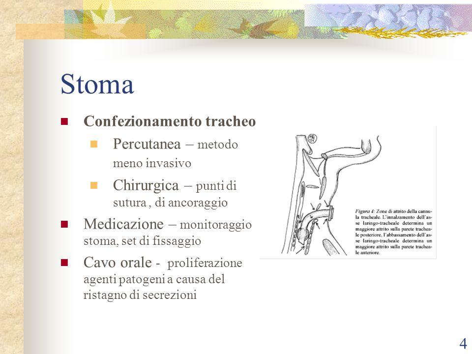 3 TRACHEOSTOMIA È una procedura che consiste nellincisione della trachea, mantenuta pervia da una cannula che permette il passaggio dellaria, by-passando le vie aeree superiori.