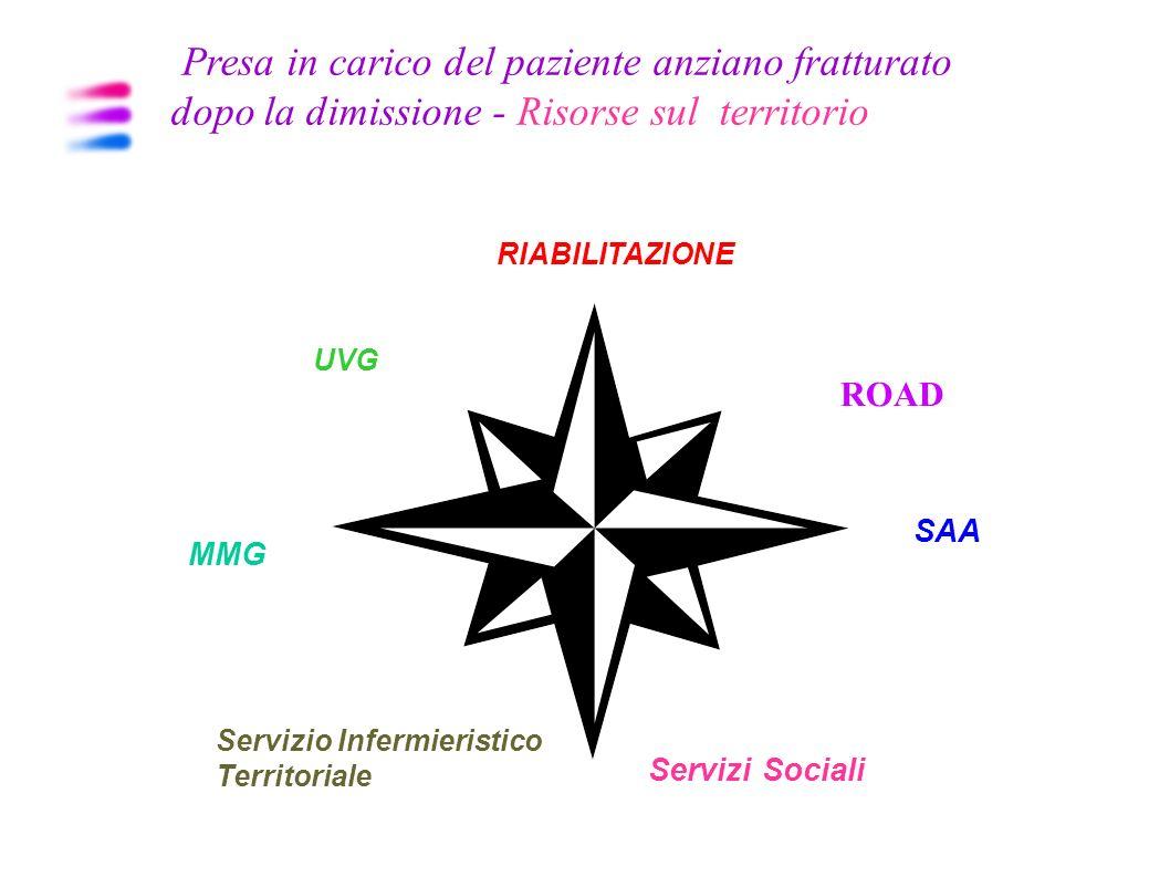 Prevenzione del rischio di cadute Misure preventive da realizzare in tutti i setting Domicilio ADI Centri Diurni Ambulatoriale RSA Strutture protette