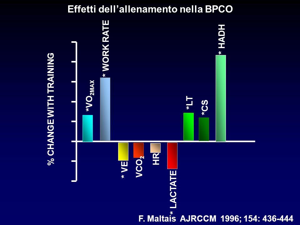 * VE VCO 2 HR * LACTATE * HADH *CS *LT * WORK RATE *VO 2MAX % CHANGE WITH TRAINING F. Maltais AJRCCM 1996; 154: 436-444 Effetti dellallenamento nella