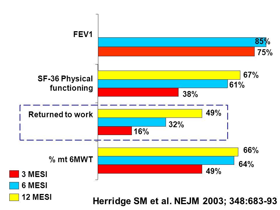% mt 6MWT Returned to work SF-36 Physical functioning 49% 64% 66% 16% 32% 49% Herridge SM et al. NEJM 2003; 348:683-93 38% 61% 67% 3 MESI 6 MESI 12 ME