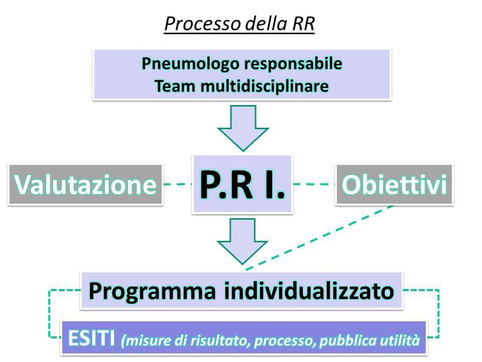 Processo della RR