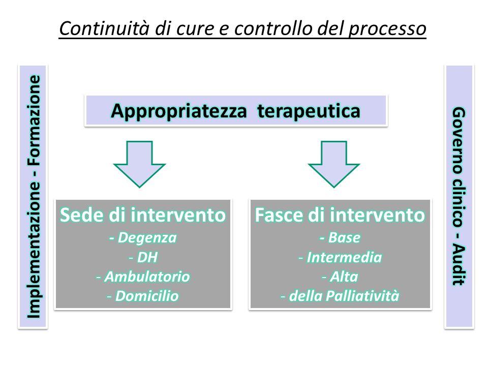 Continuità di cure e controllo del processo