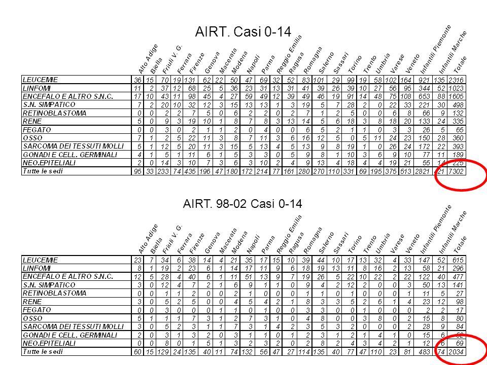 AIRT. Casi 0-14 AIRT. 98-02 Casi 0-14