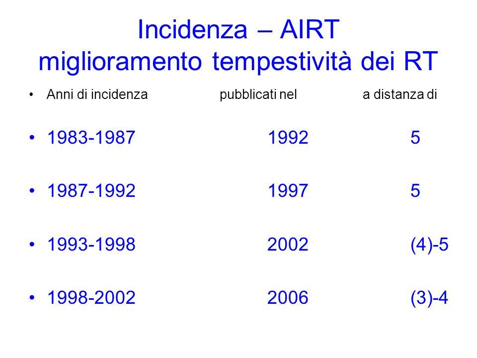 Incidenza – AIRT miglioramento tempestività dei RT Anni di incidenzapubblicati nel a distanza di 1983-198719925 1987-199219975 1993-19982002(4)-5 1998-20022006(3)-4