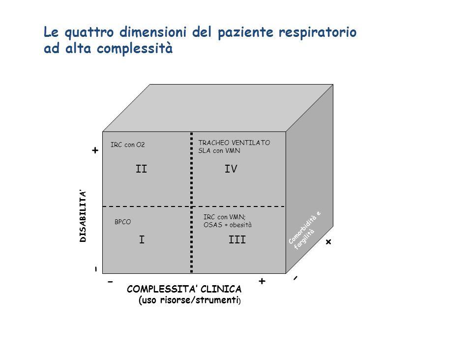 COMPLESSITA CLINICA (uso risorse/strumenti ) DISABILITA Comorbidità e fargilità - + Le quattro dimensioni del paziente respiratorio ad alta complessit