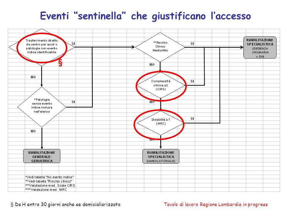 Eventi sentinella che giustificano laccesso Tavolo di lavoro Regione Lombardia in progress§ Da H entro 30 giorni anche se domicialiarizzato §