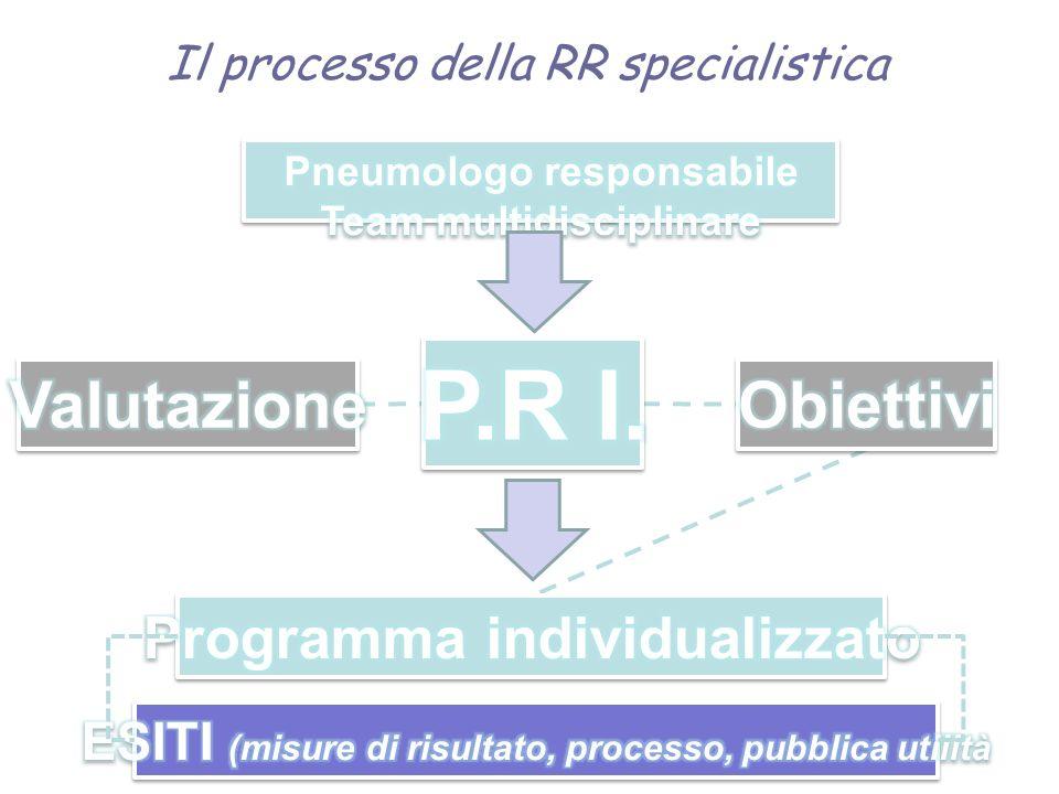 Il processo della RR specialistica