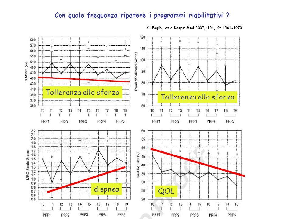 K. Foglio, et a Respir Med 2007; 101, 9: 1961-1970 Tolleranza allo sforzo dispnea QOL Con quale frequenza ripetere i programmi riabilitativi ?