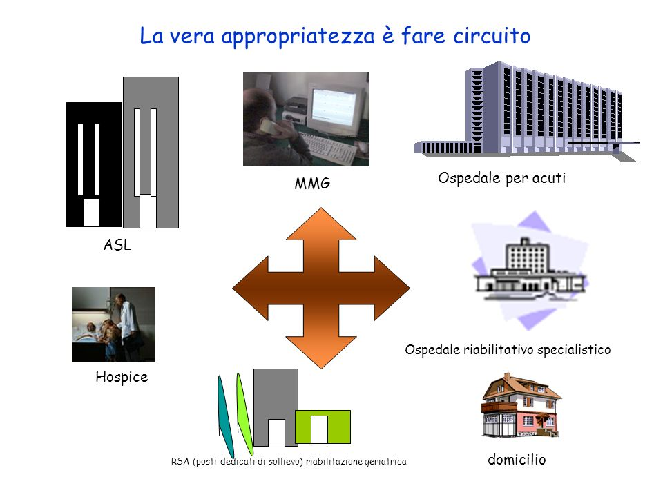 ASL Hospice domicilio Ospedale riabilitativo specialistico La vera appropriatezza è fare circuito MMG RSA (posti dedicati di sollievo) riabilitazione