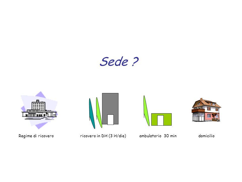 Sede ? Regime di ricovero ricovero in DH (3 H/die) ambulatorio 30 min domicilio
